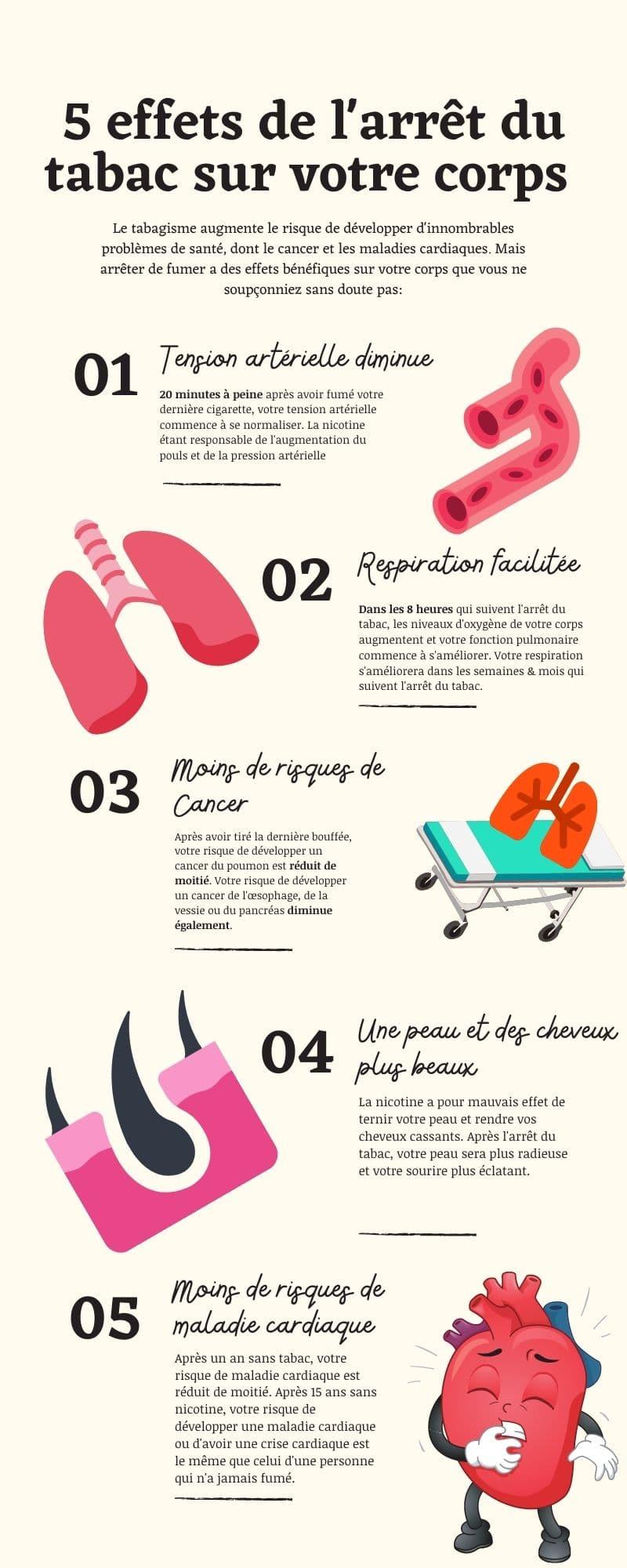 5 effet de l'arrêt du tabac sur votre corps
